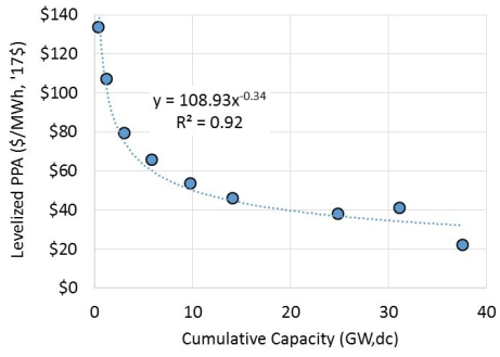 Cost_v_Capacity