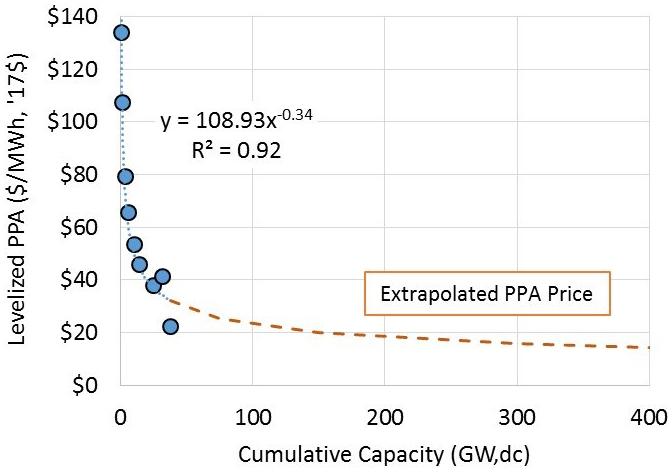 Cost_v_Capacity_extrapolated
