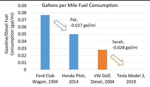 GPM Fuel Consumption