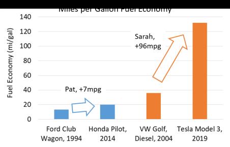 MPG Fuel Econ